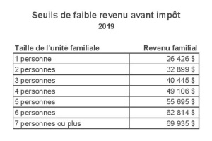 Seuil faible revenu 2019